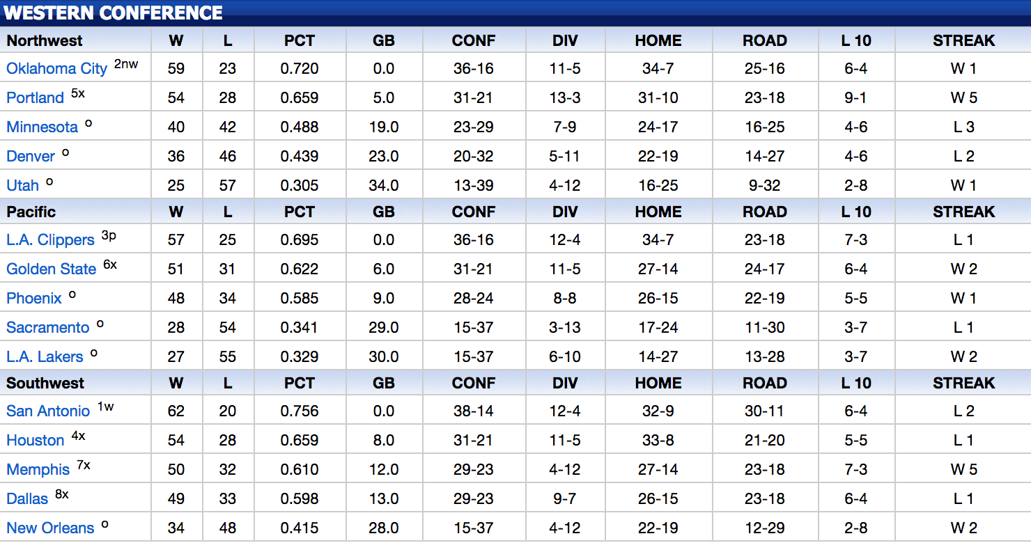 Related Keywords & Suggestions for Nba Standings 2013