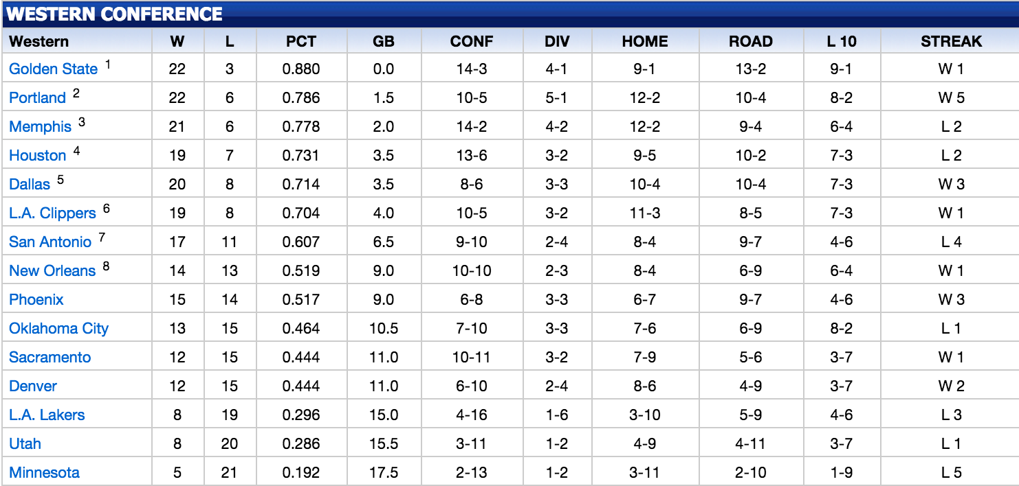 Western Standings as of 12/21/14
